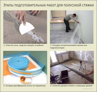 Этапы подготовительных работ для полусухой стяжки