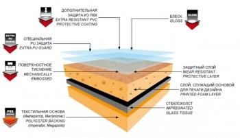 Структура винилового линолеума