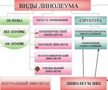Линолеум на тёплый пол: критерии выбора