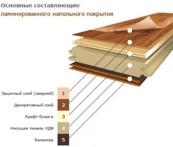 Структура ламинированного напольного покрытия